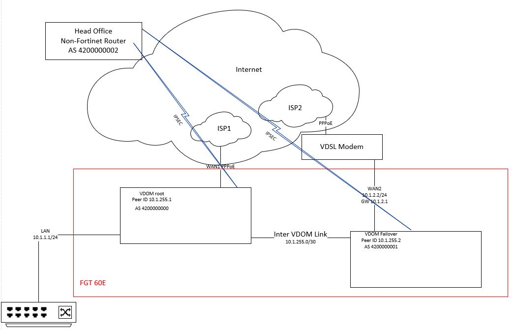 Using prefix lists and a route map to filter advertised BGP